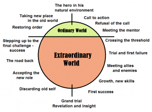 """The path to the life you want to live is """"riddled"""" with distinctions. A hero's journey…"""