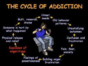 Can You Experience Addiction At The Vibrational Level Of 900?
