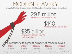 modern slavery numbers countries