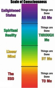 How to measure human vibrational frequency? Can your vibration be high and your consciousness low?
