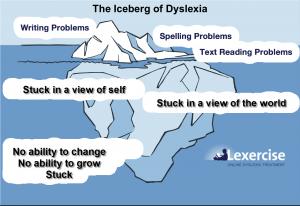 Dyslexia-Iceberg
